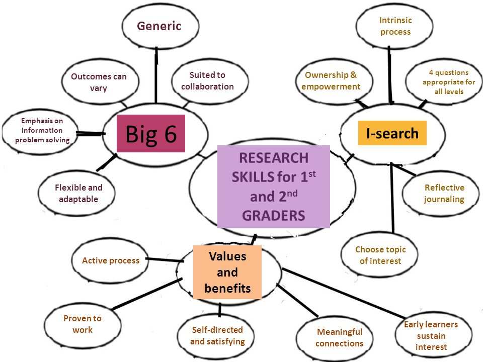 RESEARCH SKILLS for 1 st and 2 nd GRADERS Big 6 I-search Values and benefits Ownership & empowerment Intrinsic process 4 questions appropriate for all levels Reflective journaling Choose topic of interest Generic Suited to collaboration Outcomes can vary Emphasis on information problem solving Flexible and adaptable Active process Self-directed and satisfying Meaningful connections Early learners sustain interest Proven to work