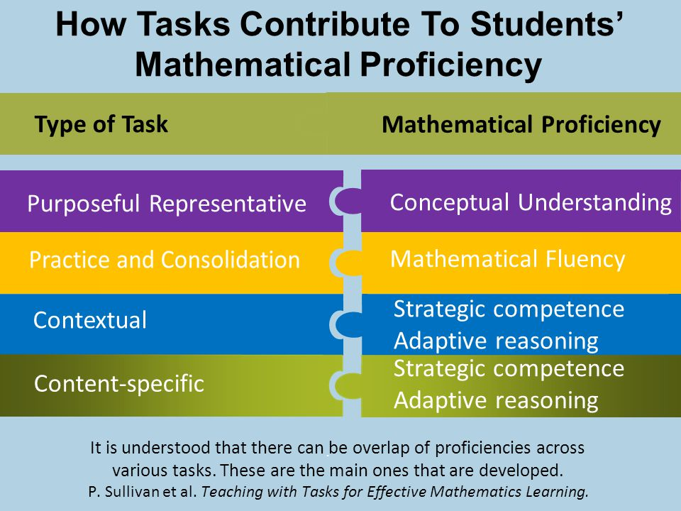 Strategic competence Adaptive reasoning Purposeful Representative.