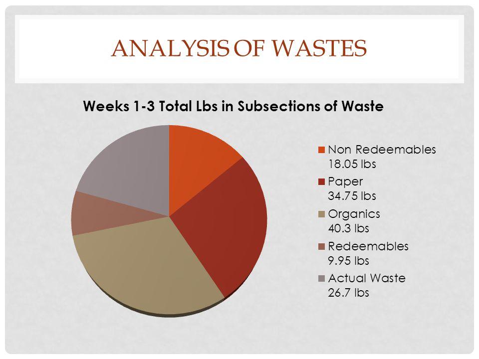 ANALYSIS OF WASTES