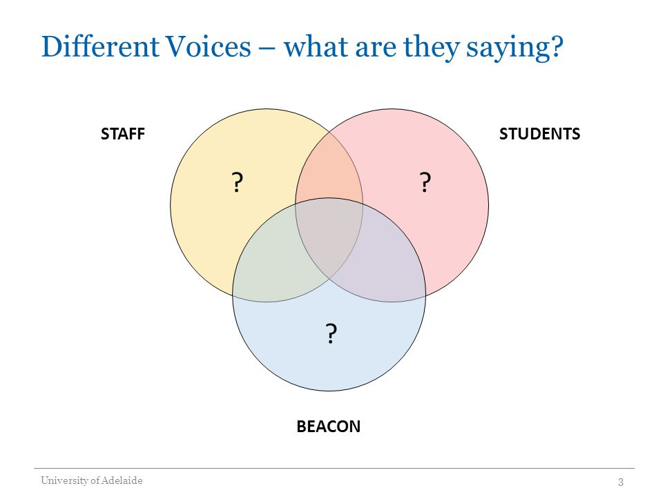 Different Voices – what are they saying? University of Adelaide3 STAFFSTUDENTS BEACON ? ??