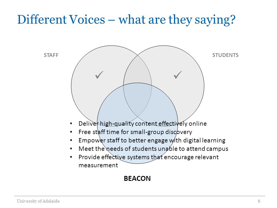 Different Voices – what are they saying? University of Adelaide6 STAFFSTUDENTS BEACON Deliver high-quality content effectively online Free staff time