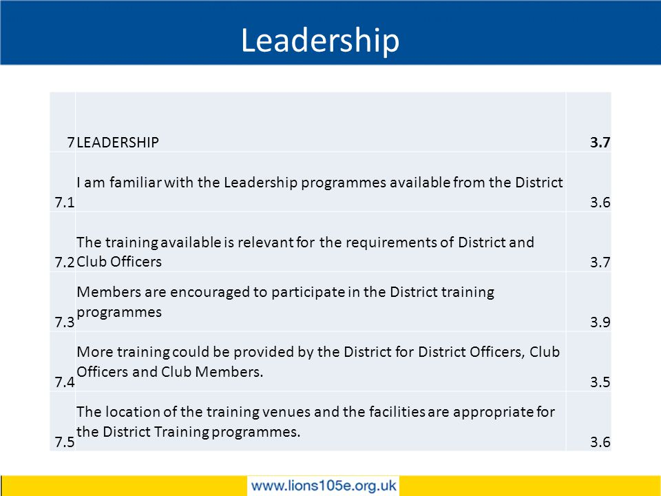 Leadership 7LEADERSHIP3.7 7.1 I am familiar with the Leadership programmes available from the District 3.6 7.2 The training available is relevant for the requirements of District and Club Officers3.7 7.3 Members are encouraged to participate in the District training programmes 3.9 7.4 More training could be provided by the District for District Officers, Club Officers and Club Members.