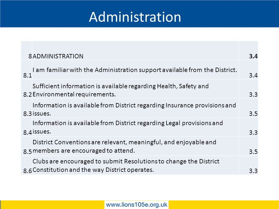 Administration 8ADMINISTRATION3.4 8.1 I am familiar with the Administration support available from the District.