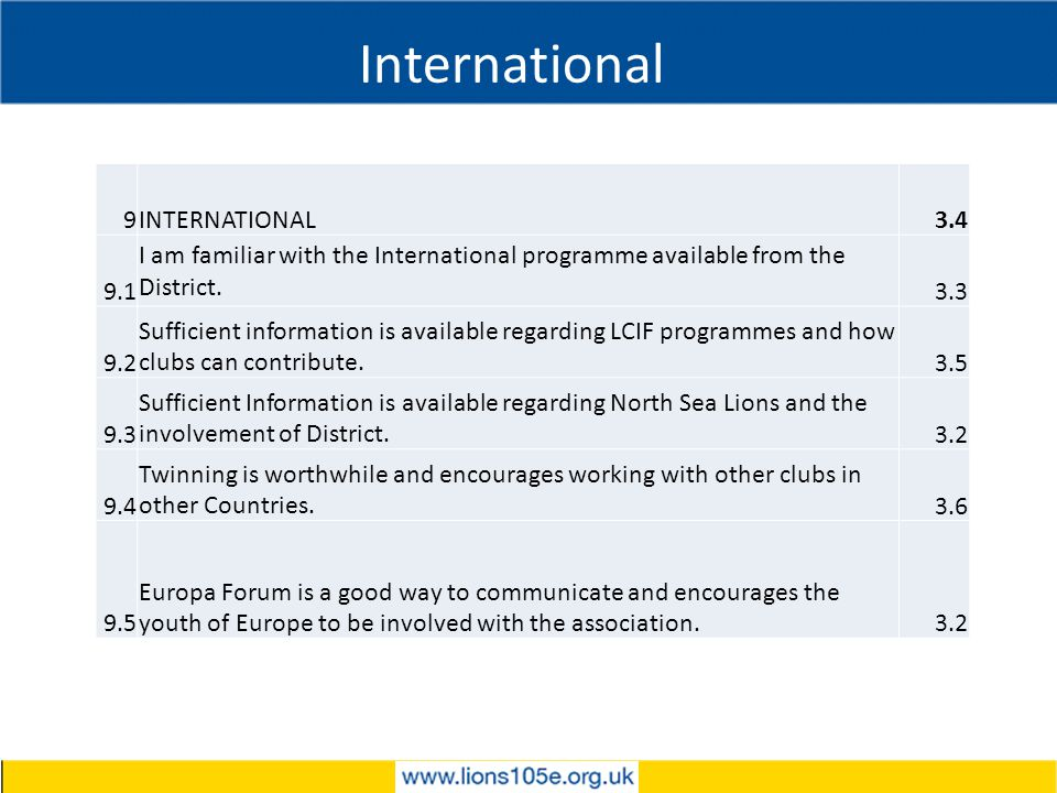 International 9INTERNATIONAL3.4 9.1 I am familiar with the International programme available from the District.
