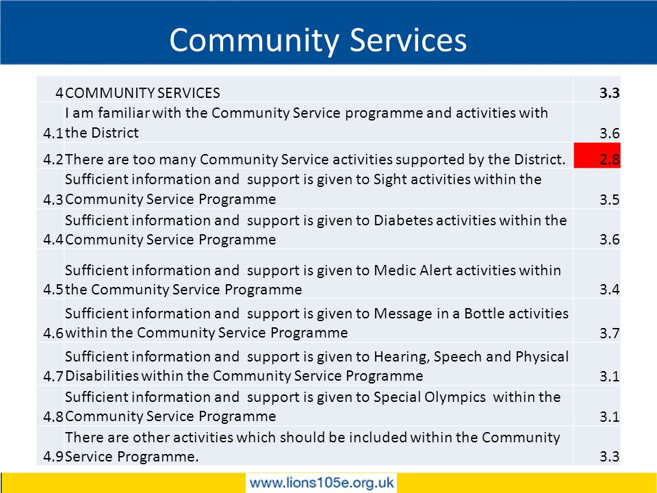 Community Services 4COMMUNITY SERVICES3.3 4.1 I am familiar with the Community Service programme and activities with the District3.6 4.2There are too many Community Service activities supported by the District.2.8 4.3 Sufficient information and support is given to Sight activities within the Community Service Programme3.5 4.4 Sufficient information and support is given to Diabetes activities within the Community Service Programme3.6 4.5 Sufficient information and support is given to Medic Alert activities within the Community Service Programme3.4 4.6 Sufficient information and support is given to Message in a Bottle activities within the Community Service Programme3.7 4.7 Sufficient information and support is given to Hearing, Speech and Physical Disabilities within the Community Service Programme3.1 4.8 Sufficient information and support is given to Special Olympics within the Community Service Programme3.1 4.9 There are other activities which should be included within the Community Service Programme.3.3