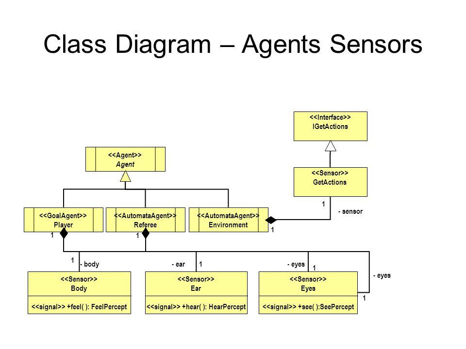 Class Diagram – Agents Sensors > Eyes > +see( ):SeePercept > Ear > +hear( ): HearPercept > Body > +feel( ): FeelPercept > GetActions > Agent > Environment > Referee > Player - body- ear- eyes 1 1 1 1 1 1 - sensor 1 1 > IGetActions