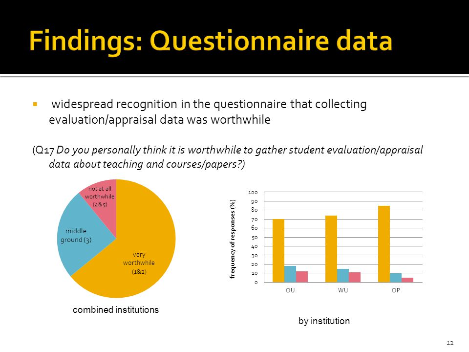  widespread recognition in the questionnaire that collecting evaluation/appraisal data was worthwhile (Q17 Do you personally think it is worthwhile t