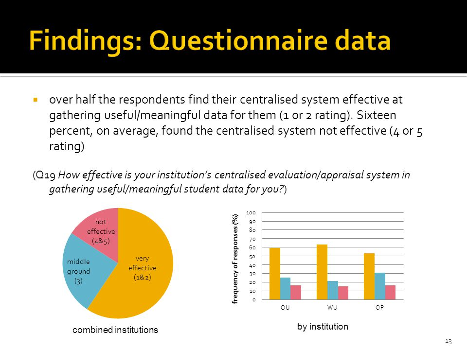  over half the respondents find their centralised system effective at gathering useful/meaningful data for them (1 or 2 rating).