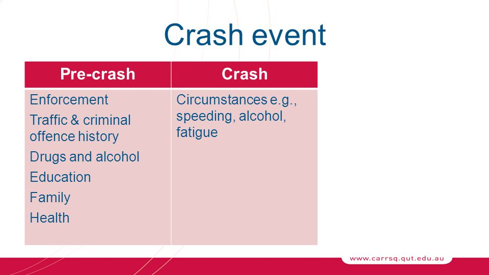 Crash event Pre-crashCrash Enforcement Traffic & criminal offence history Drugs and alcohol Education Family Health Circumstances e.g., speeding, alcohol, fatigue