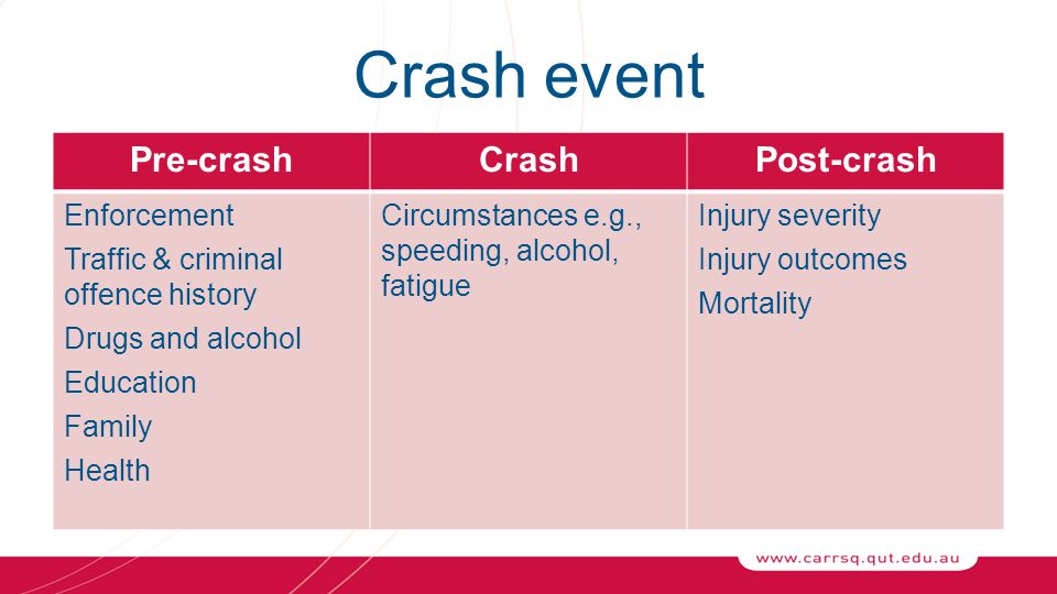 Crash event Pre-crashCrashPost-crash Enforcement Traffic & criminal offence history Drugs and alcohol Education Family Health Circumstances e.g., speeding, alcohol, fatigue Injury severity Injury outcomes Mortality