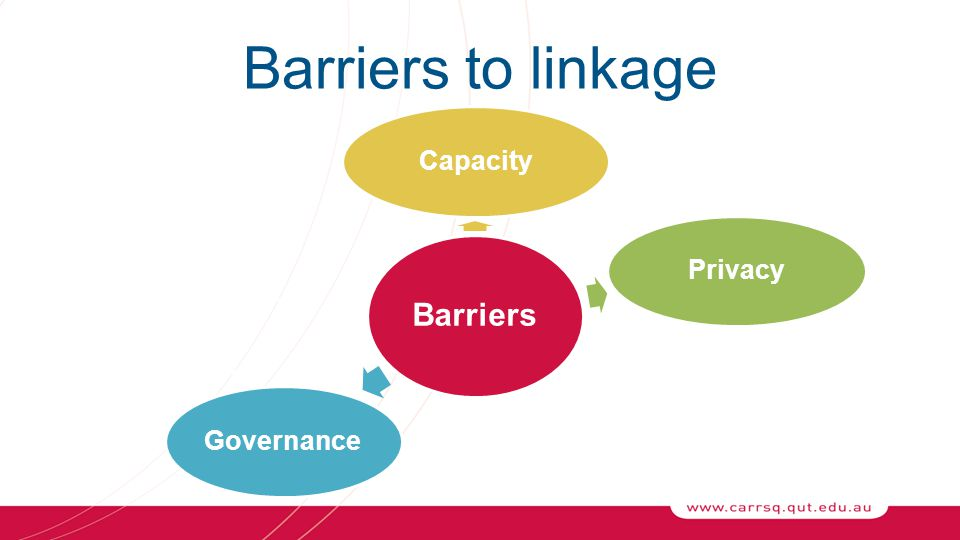 Barriers to linkage Barriers CapacityPrivacyReportingGovernance Responsibility