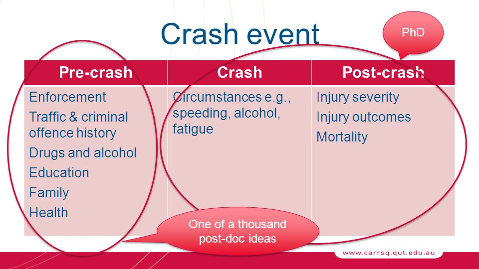 Crash event Pre-crashCrashPost-crash Enforcement Traffic & criminal offence history Drugs and alcohol Education Family Health Circumstances e.g., speeding, alcohol, fatigue Injury severity Injury outcomes Mortality PhD One of a thousand post-doc ideas