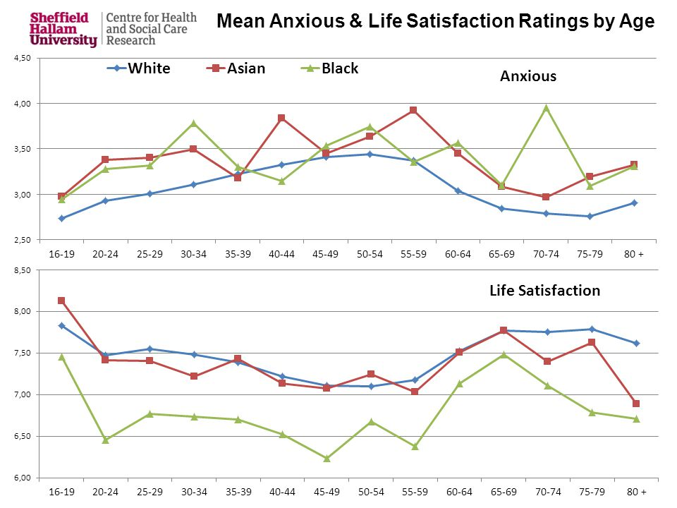 Mean Anxious & Life Satisfaction Ratings by Age