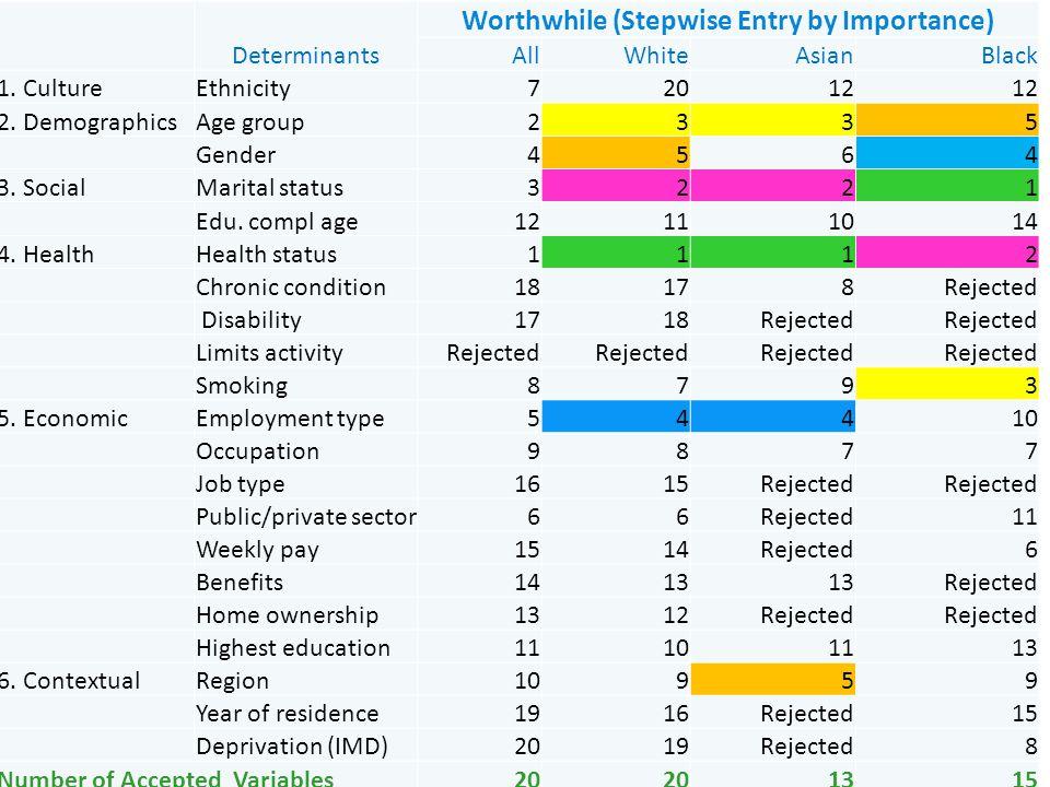 Determinants Worthwhile (Stepwise Entry by Importance) AllWhiteAsianBlack 1.