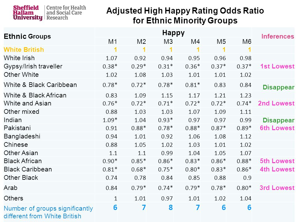 Adjusted High Happy Rating Odds Ratio for Ethnic Minority Groups Ethnic Groups Happy Inferences M1M2M3M4M5M6 White British111111 White Irish 1.070.920.940.950.960.98 Gypsy/Irish traveller 0.38*0.29*0.31*0.36*0.37* 1st Lowest Other White 1.021.081.031.01 1.02 White & Black Caribbean 0.78*0.72*0.78*0.81*0.830.84 Disappear White & Black African 0.831.091.151.171.211.23 White and Asian 0.76*0.72*0.71*0.72* 0.74* 2nd Lowest Other mixed 0.881.03 1.071.091.11 Indian 1.09*1.040.93*0.97 0.99 Disappear Pakistani 0.910.88*0.78*0.88*0.87*0.89* 6th Lowest Bangladeshi 0.941.010.921.061.081.12 Chinese 0.881.051.021.031.011.02 Other Asian 1.1 0.991.041.051.07 Black African 0.90*0.85*0.86*0.83*0.86*0.88* 5th Lowest Black Caribbean 0.81*0.68*0.75*0.80*0.83*0.86* 4th Lowest Other Black 0.740.780.840.850.880.9 Arab 0.840.79*0.74*0.79*0.78*0.80* 3rd Lowest Others 11.010.971.011.021.04 Number of groups significantly different from White British 678766