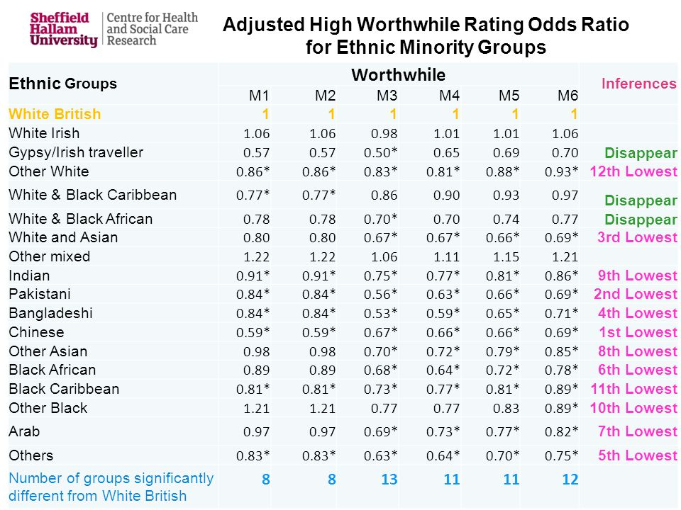 Adjusted High Worthwhile Rating Odds Ratio for Ethnic Minority Groups Ethnic Groups Worthwhile Inferences M1M2M3M4M5M6 White British111111 White Irish 1.06 0.981.01 1.06 Gypsy/Irish traveller 0.57 0.50*0.650.690.70 Disappear Other White 0.86* 0.83*0.81*0.88*0.93* 12th Lowest White & Black Caribbean 0.77* 0.860.900.930.97 Disappear White & Black African 0.78 0.70*0.700.740.77 Disappear White and Asian 0.80 0.67* 0.66*0.69* 3rd Lowest Other mixed 1.22 1.061.111.151.21 Indian 0.91* 0.75*0.77*0.81*0.86* 9th Lowest Pakistani 0.84* 0.56*0.63*0.66*0.69* 2nd Lowest Bangladeshi 0.84* 0.53*0.59*0.65*0.71* 4th Lowest Chinese 0.59* 0.67*0.66* 0.69* 1st Lowest Other Asian 0.98 0.70*0.72*0.79*0.85* 8th Lowest Black African 0.89 0.68*0.64*0.72*0.78* 6th Lowest Black Caribbean 0.81* 0.73*0.77*0.81*0.89* 11th Lowest Other Black 1.21 0.77 0.830.89* 10th Lowest Arab 0.97 0.69*0.73*0.77*0.82* 7th Lowest Others 0.83* 0.63*0.64*0.70*0.75* 5th Lowest Number of groups significantly different from White British 881311 12