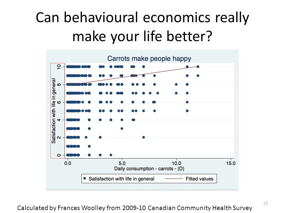 Can behavioural economics really make your life better? 23 Calculated by Frances Woolley from 2009-10 Canadian Community Health Survey
