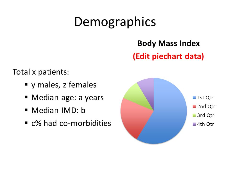 Demographics Total x patients:  y males, z females  Median age: a years  Median IMD: b  c% had co-morbidities Body Mass Index (Edit piechart data)