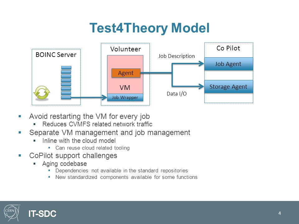Test4Theory Model  Avoid restarting the VM for every job  Reduces CVMFS related network traffic  Separate VM management and job management  Inline