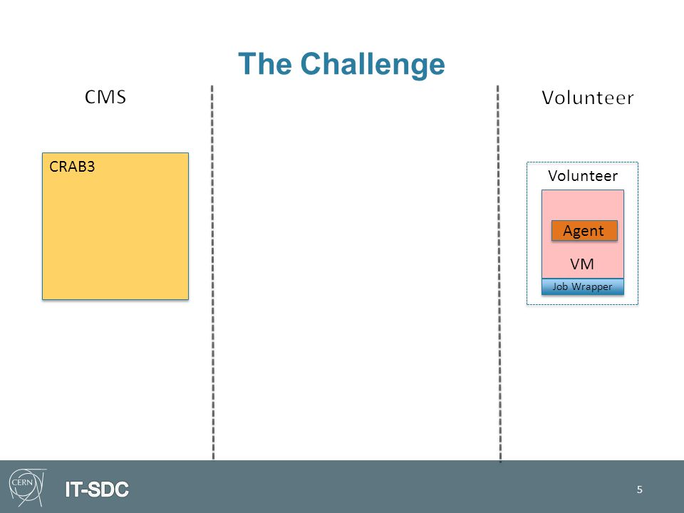 The Challenge 5 CRAB3 VM Volunteer Agent Job Wrapper