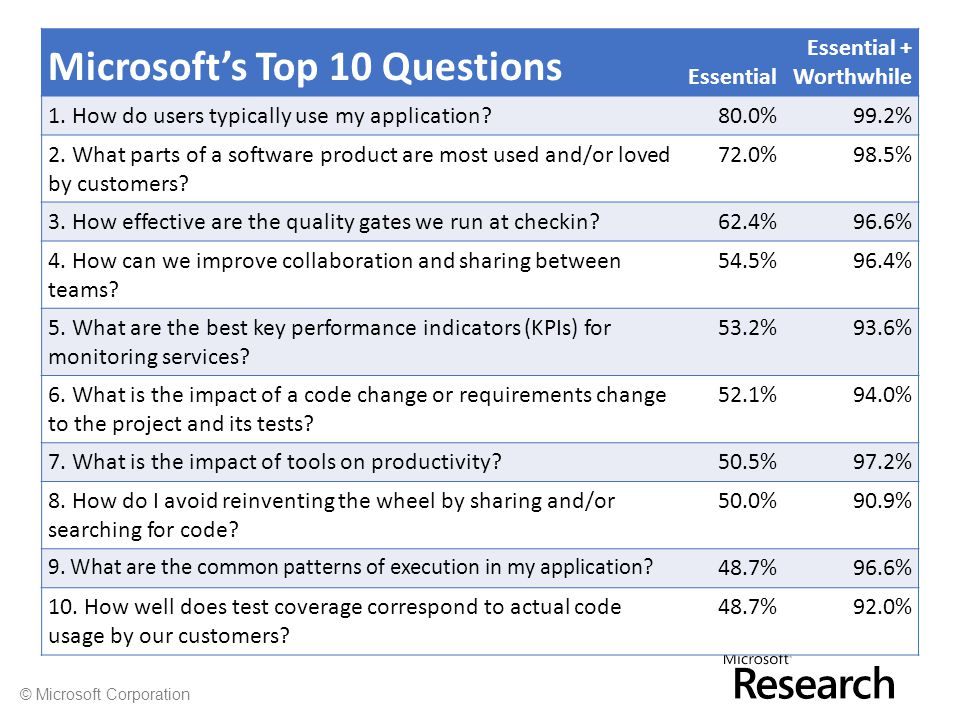 © Microsoft Corporation Microsoft's Top 10 Questions Essential Essential + Worthwhile 1.