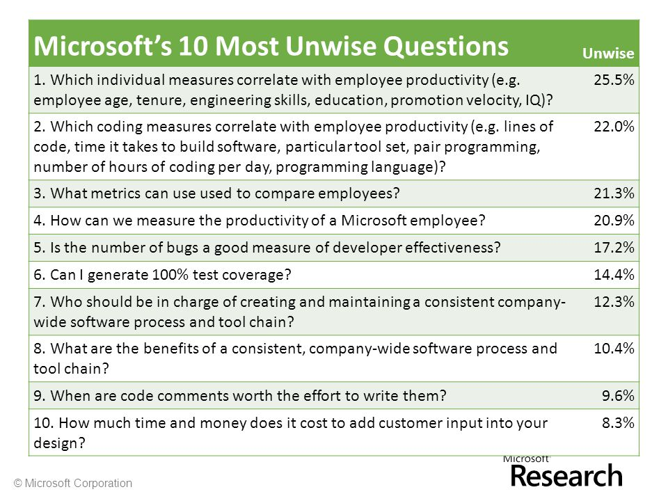 © Microsoft Corporation Microsoft's 10 Most Unwise Questions Unwise 1.