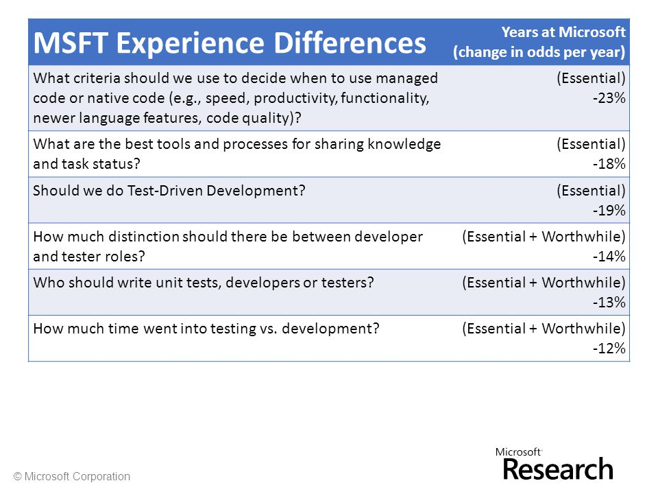 © Microsoft Corporation MSFT Experience Differences Years at Microsoft (change in odds per year) What criteria should we use to decide when to use managed code or native code (e.g., speed, productivity, functionality, newer language features, code quality).