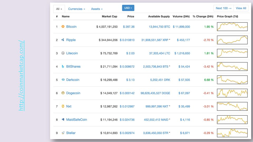 15 http://coinmarketcap.com/