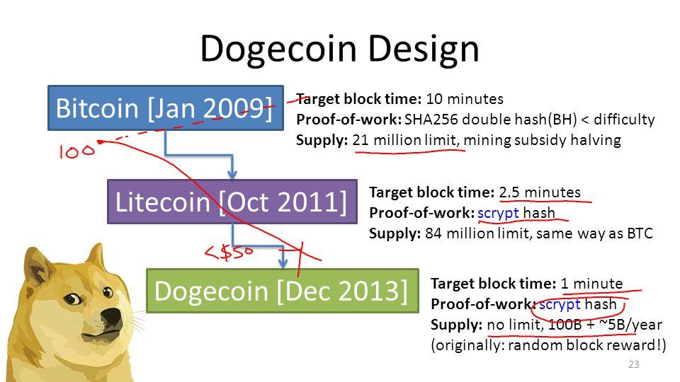 Dogecoin Design 23 Bitcoin [Jan 2009] Litecoin [Oct 2011] Target block time: 2.5 minutes Proof-of-work: scrypt hash Supply: 84 million limit, same way