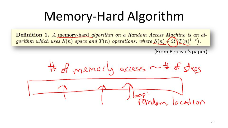 Memory-Hard Algorithm 29 (From Percival's paper)
