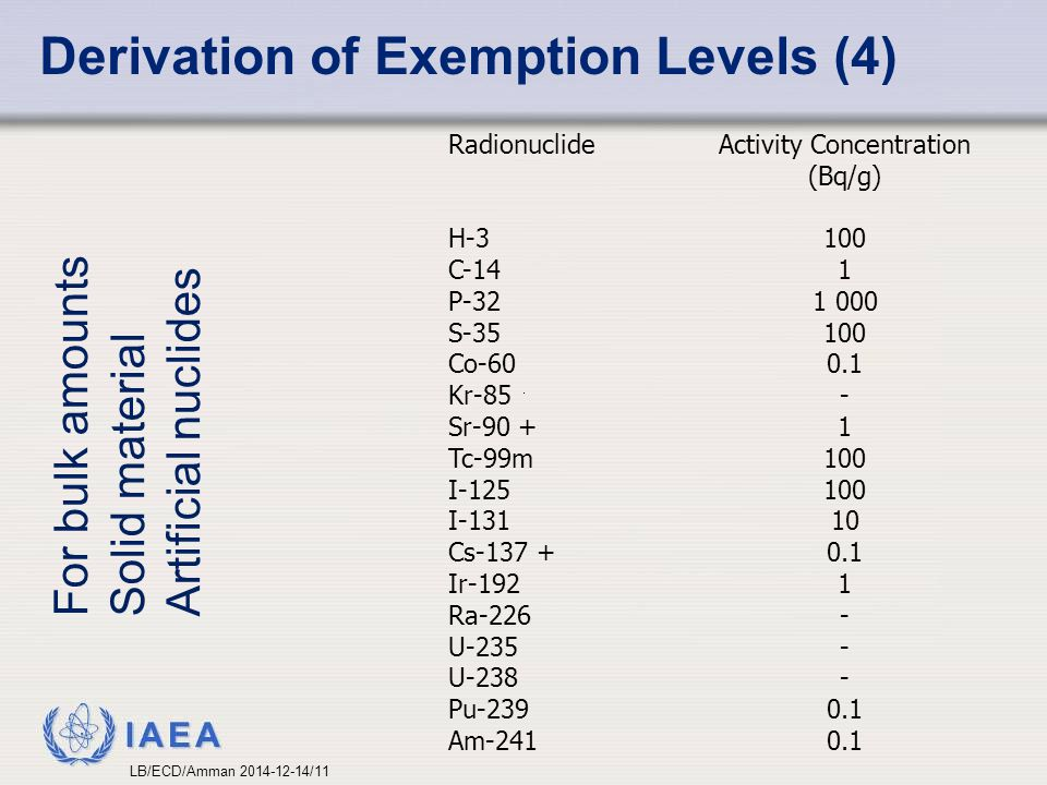 IAEA Derivation of Exemption Levels (4) For bulk amounts Solid material Artificial nuclides Radionuclide H-3 C-14 P-32 S-35 Co-60 Kr-85 Sr-90 + Tc-99m I-125 I-131 Cs-137 + Ir-192 Ra-226 U-235 U-238 Pu-239 Am-241 Activity Concentration (Bq/g) 100 1 1 000 100 0.1 - 1 100 10 0.1 1 - 0.1 LB/ECD/Amman 2014-12-14/11