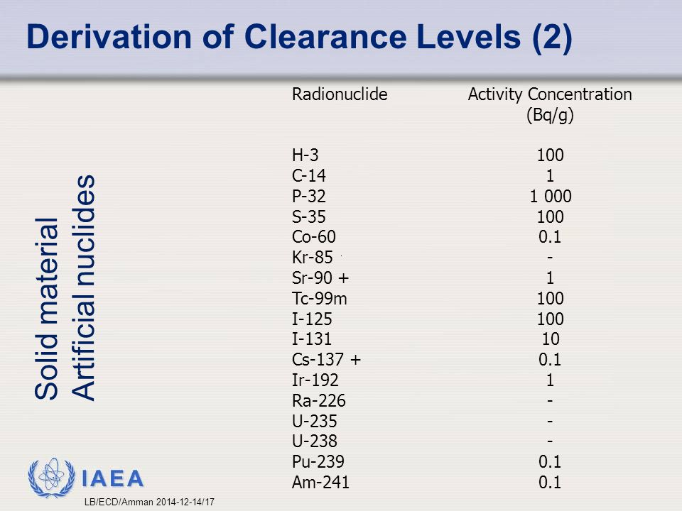 IAEA Derivation of Clearance Levels (2) Solid material Artificial nuclides Radionuclide H-3 C-14 P-32 S-35 Co-60 Kr-85 Sr-90 + Tc-99m I-125 I-131 Cs-1