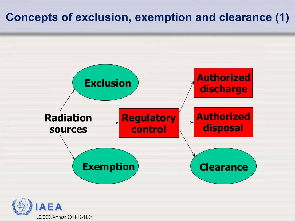 IAEA Concepts of exclusion, exemption and clearance (1) Exclusion Authorized discharge Radiation sources Regulatory control Authorized disposal Exemption Clearance LB/ECD/Amman 2014-12-14/04