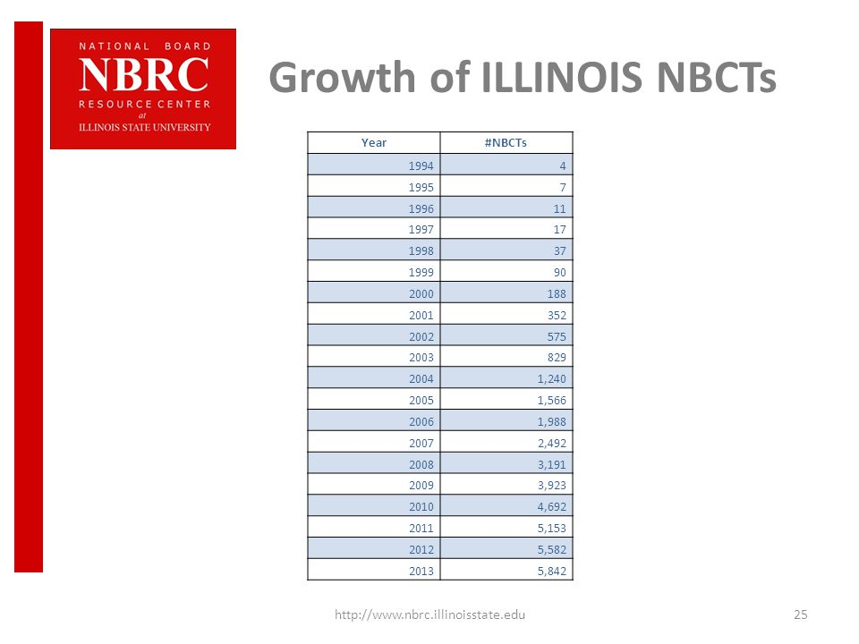 Growth of ILLINOIS NBCTs http://www.nbrc.illinoisstate.edu25 Year#NBCTs 19944 19957 199611 199717 199837 199990 2000188 2001352 2002575 2003829 20041,240 20051,566 20061,988 20072,492 20083,191 20093,923 20104,692 20115,153 20125,582 20135,842