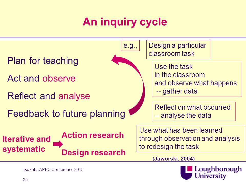 An inquiry cycle Plan for teaching Act and observe Reflect and analyse Feedback to future planning Tsukuba APEC Conference 2015 20 e.g.,Design a parti
