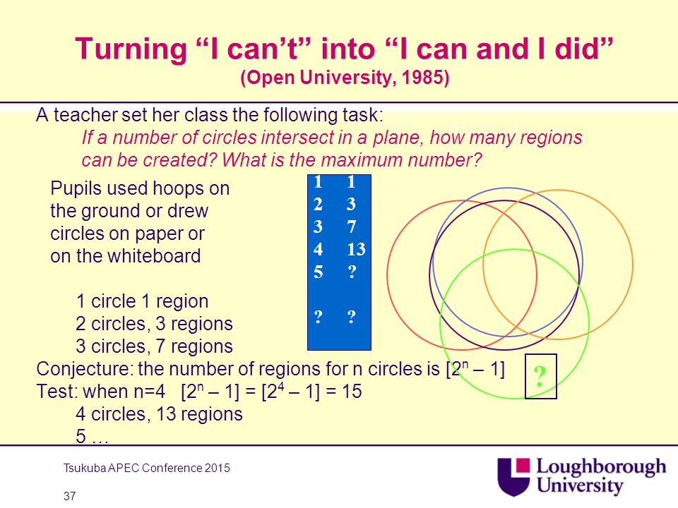 Turning I can't into I can and I did (Open University, 1985) A teacher set her class the following task: If a number of circles intersect in a plane, how many regions can be created.