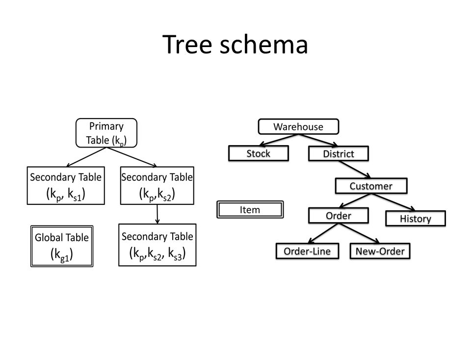 Tree schema