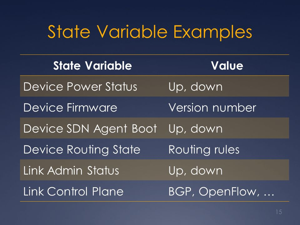 State Variable Examples State VariableValue Device Power StatusUp, down Device FirmwareVersion number Device SDN Agent BootUp, down Device Routing StateRouting rules Link Admin StatusUp, down Link Control PlaneBGP, OpenFlow, … 15