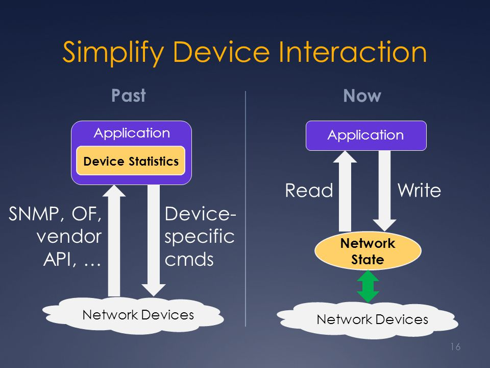 Simplify Device Interaction Past Now 16 SNMP, OF, vendor API, … ReadWrite Network Devices Network State Application Device Statistics Application Device- specific cmds