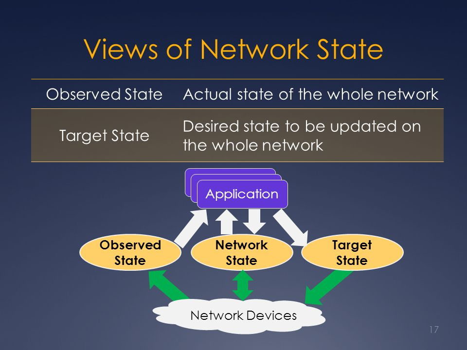 Views of Network State 17 Network Devices Observed State Actual state of the whole network Target State Desired state to be updated on the whole network Target State Network State Application