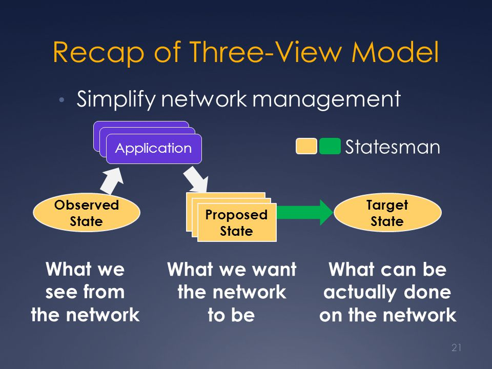 Recap of Three-View Model Simplify network management 21 Observed State Target State Proposed State What we see from the network What we want the network to be What can be actually done on the network Statesman Application