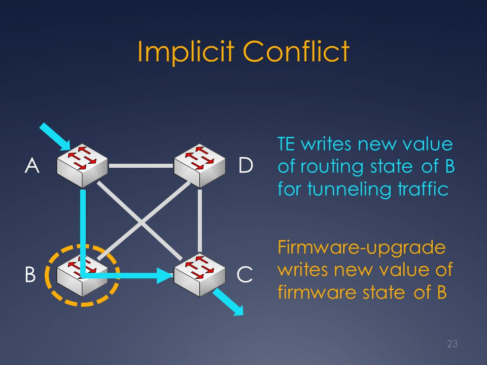 A BC D Implicit Conflict 23 TE writes new value of routing state of B for tunneling traffic Firmware-upgrade writes new value of firmware state of B