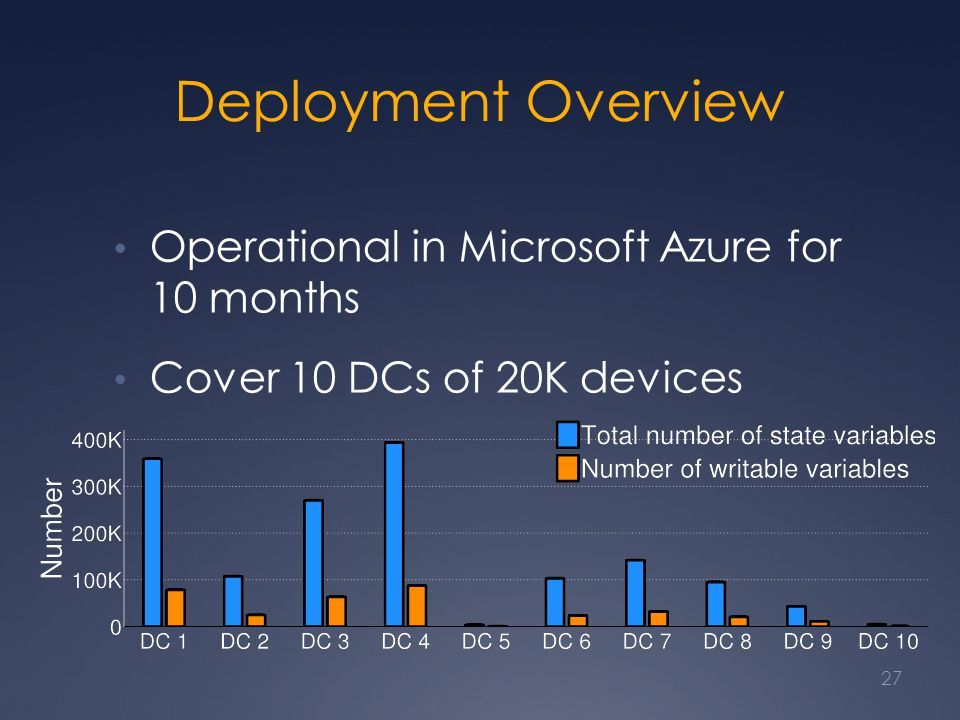 Deployment Overview Operational in Microsoft Azure for 10 months Cover 10 DCs of 20K devices 27