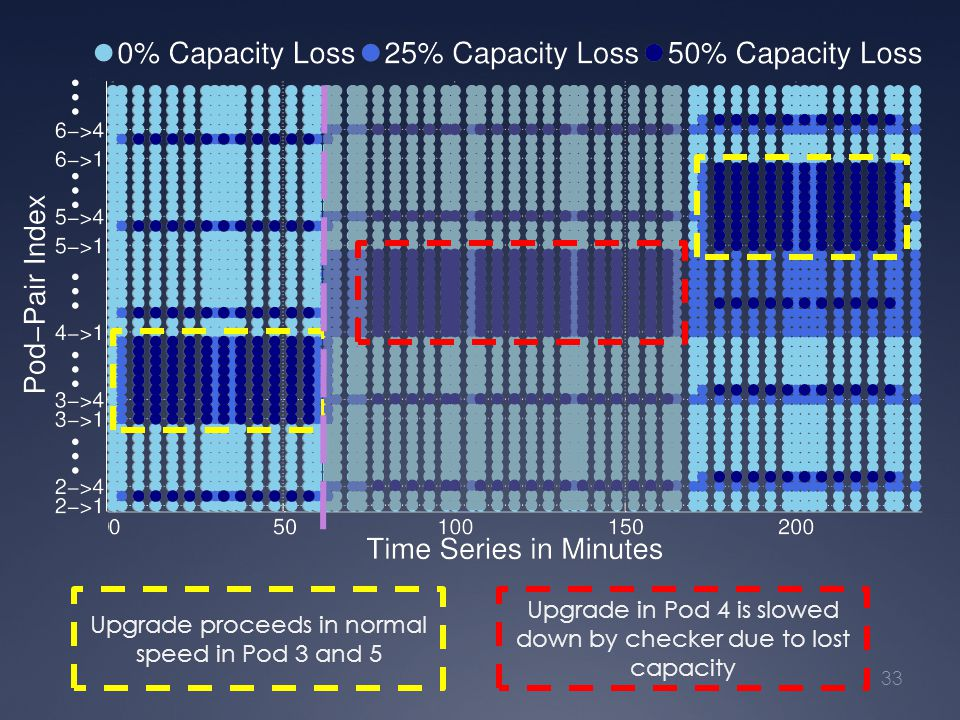 33 Upgrade proceeds in normal speed in Pod 3 and 5 Upgrade in Pod 4 is slowed down by checker due to lost capacity … … … … …