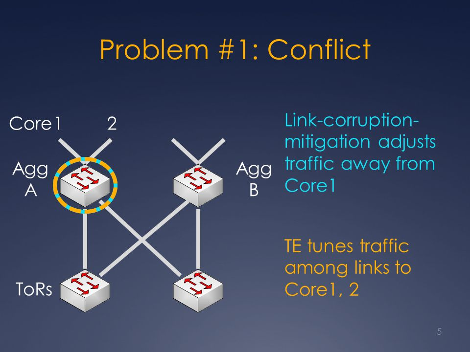 Agg A ToRs Agg B Core12 Problem #1: Conflict 5 Link-corruption- mitigation adjusts traffic away from Core1 TE tunes traffic among links to Core1, 2