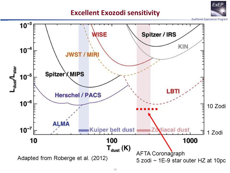 ExoPlanet Exploration Program Excellent Exozodi sensitivity Adapted from Roberge et al. (2012) 1 Zodi 10 Zodi AFTA Coronagraph 5 zodi ~ 1E-9 star oute
