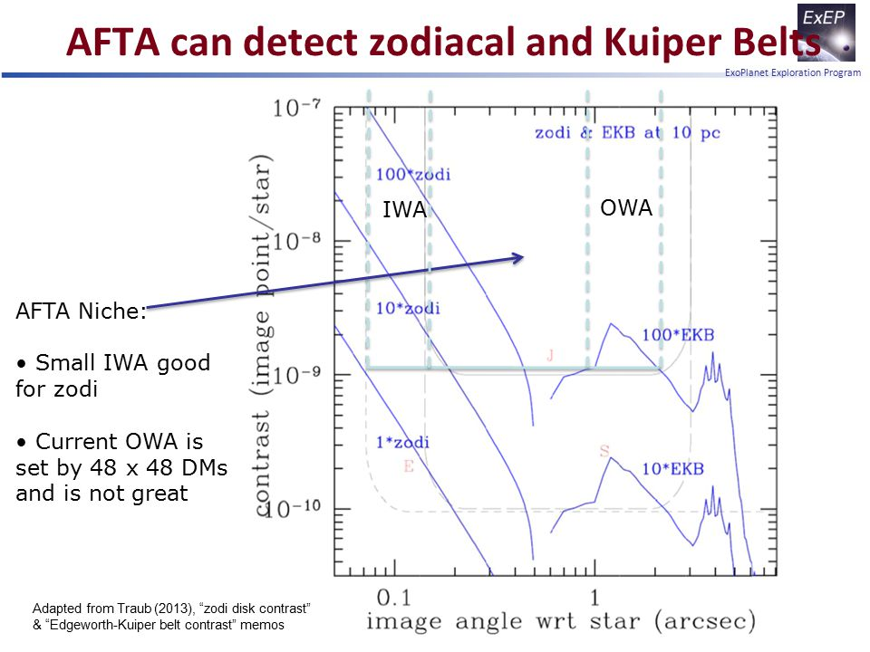 ExoPlanet Exploration Program AFTA can detect zodiacal and Kuiper Belts 21 AFTA Niche: Small IWA good for zodi Current OWA is set by 48 x 48 DMs and i
