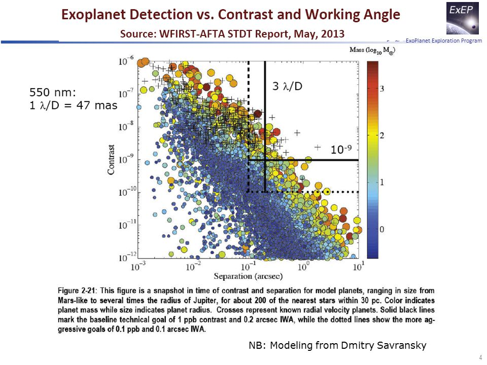 ExoPlanet Exploration Program 4 NB: Modeling from Dmitry Savransky