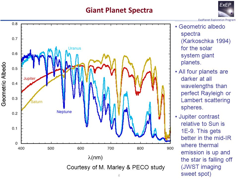 ExoPlanet Exploration Program Giant Planet Spectra Geometric albedo spectra (Karkoschka 1994) for the solar system giant planets. All four planets are