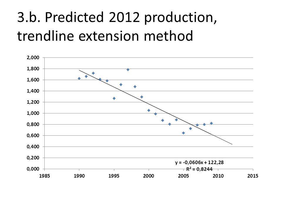 3.b. Predicted 2012 production, trendline extension method